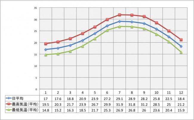 沖縄の年間気温グラフ